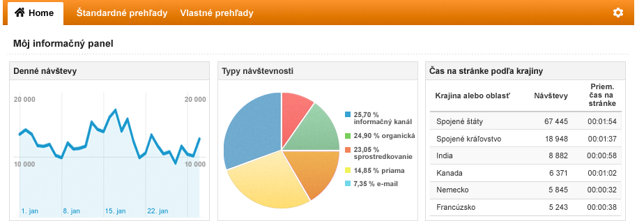Ukážka Google Analytics